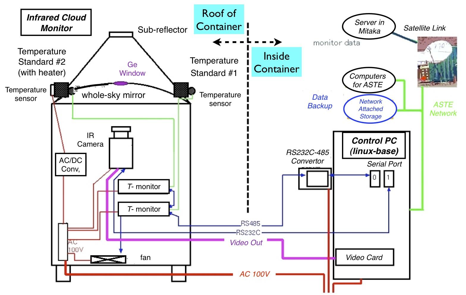 Hardware Cloud Monitor Block Diagram Linux